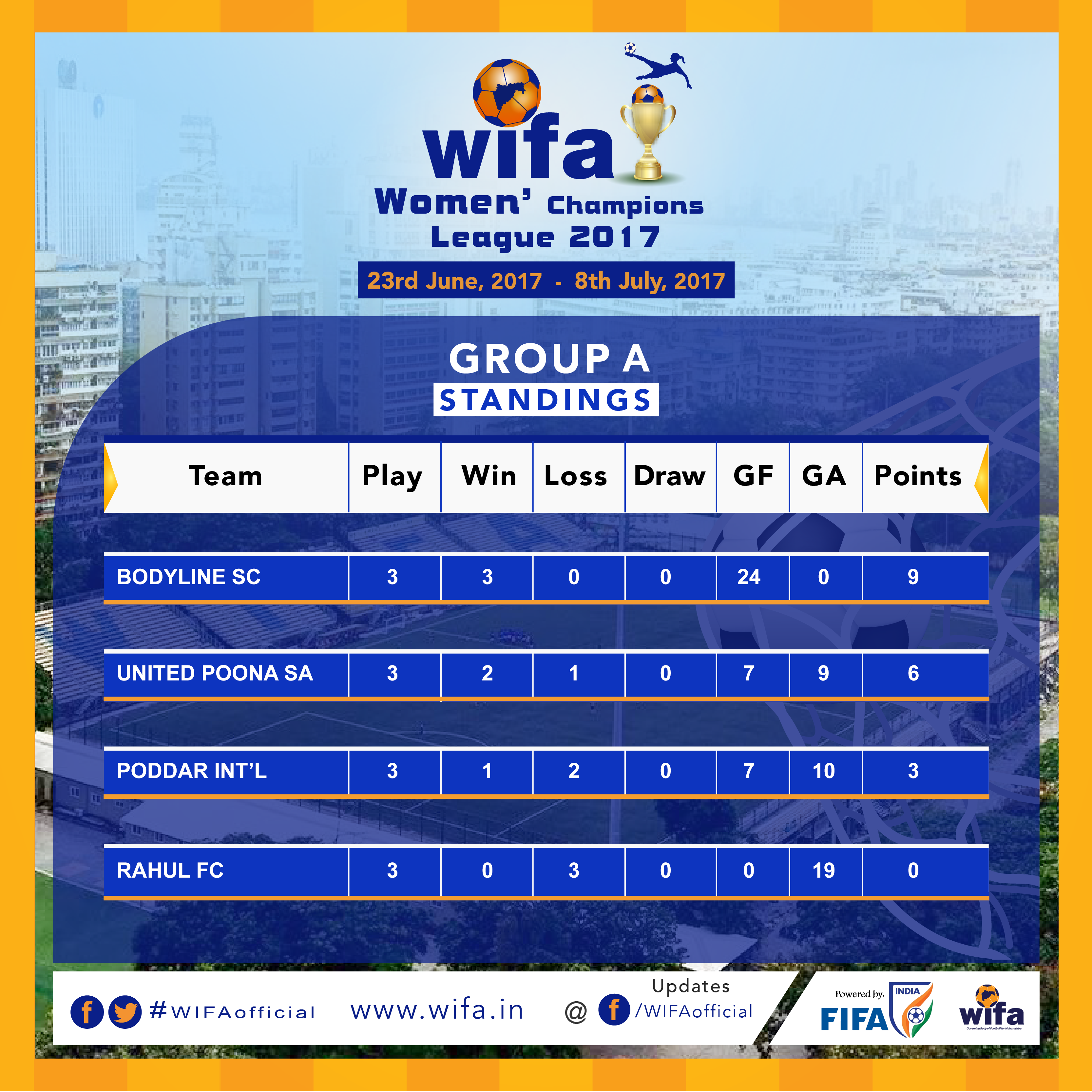 WIFA Women's Championship Group A standings